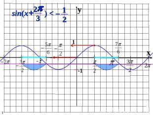 y x 1 -1 2 ) < – sin( p + x 3 1 2 т