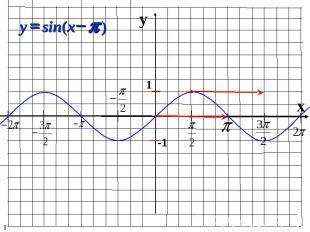 y x 1 -1 ) sin( p - = x y т