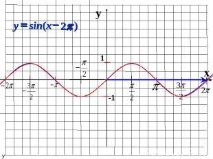 y x 1 -1 ) 2 sin( p - = x y у