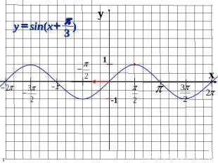 y x 1 -1 ) 3 sin( p + = x y т