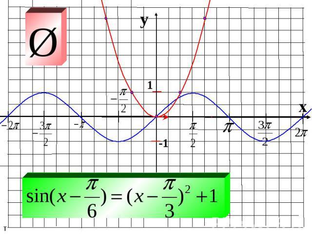 y x 1 -1 т Ш