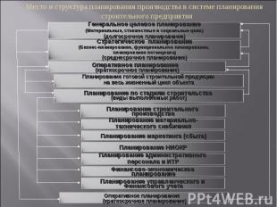 Место и структура планирования производства в системе планирования строительного