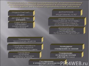 ПРЕДКОНТРАКТНАЯ СТАДИЯ ДОГОВОР ПОДРЯДА (контракт) ДОЛГОСРОЧНОЕ КРЕДИТОВАНИЕ 3-5