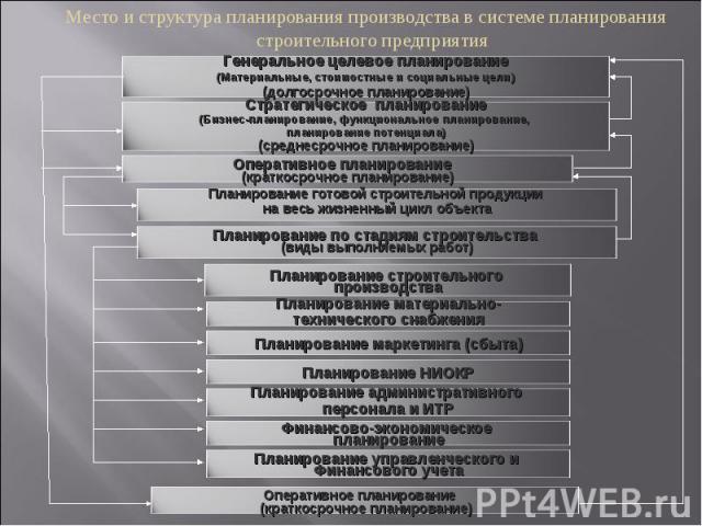 Место и структура планирования производства в системе планирования строительного предприятия Оперативное планирование (краткосрочное планирование) Генеральное целевое планирование (Материальные, стоимостные и социальные цели) (долгосрочное планирова…