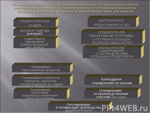 ПРЕДКОНТРАКТНАЯ СТАДИЯ ДОГОВОР ПОДРЯДА (контракт) ДОЛГОСРОЧНОЕ КРЕДИТОВАНИЕ 3-5 ЛЕТ СРЕДНЕСРОЧНОЕ ПЛАНИРОВАНИЕ ПРОГРАММЫ И ПОТРЕБНОСТИ ОБЩИХ РЕСУРСОВ И МОЩНОСТЕЙ КРАТКОСРОЧНОЕ ПЛАНИРОВАНИЕ С РАСПРЕДЕЛЕНИЕМ ПОТЕНЦИАЛА ПРЕДПРИЯТИЯ Планирование по прои…