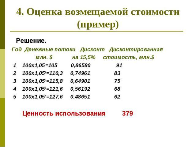 4. Оценка возмещаемой стоимости (пример) Решение. Год Денежные потоки Дисконт Дисконтированная млн. $ на 15,5% стоимость, млн.$ 1 100х1,05=105 0,86580 91 2 100х1,052=110,3 0,74961 83 3 100х1,053=115,8 0,64901 75 4 100х1,054=121,6 0,56192 68 5 100х1,…