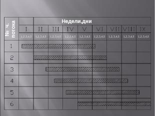 Схема вхождения частного потока в специализ. поток Недели,дни № ч. потока 1,2,3,