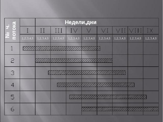 Схема вхождения частного потока в специализ. поток Недели,дни № ч. потока 1,2,3,4,5 1,2,3,4,5 1,2,3,4,5 1,2,3,4,5 1,2,3,4,5 1,2,3,4,5 1,2,3,4,5 1,2,3,4,5 1,2,3,4,5