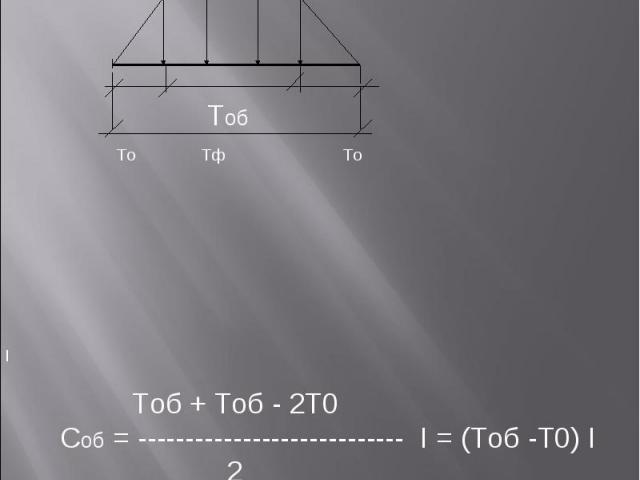 Tоб - 2То I Tо Tф Tо Tоб + Tоб - 2Т0 Cоб = ---------------------------- I = (Тоб -Т0) I 2 Tоб Расчет стоимости и интенсивности объектного потока