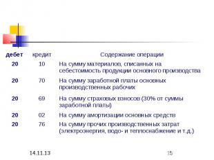 На сумму амортизации основных средств 02 20 На сумму заработной платы основных п