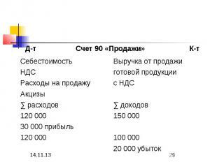 100 000 120 000 150 000 120 000 30 000 прибыль 20 000 убыток ∑ доходов ∑ расходо