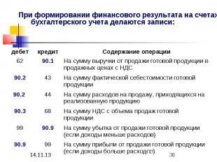 На сумму НДС с объема продаж готовой продукции 68 90.3 На сумму убытка от продаж