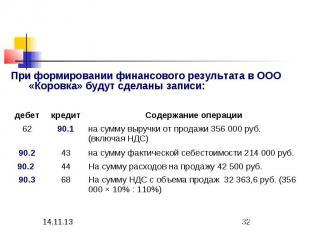 На сумму НДС с объема продаж 32 363,6 руб. (356 000 Ч 10% : 110%) 68 90.3 На сум