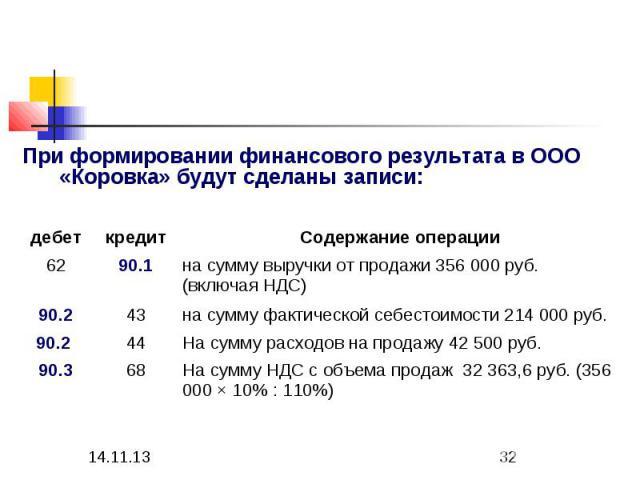 На сумму НДС с объема продаж 32 363,6 руб. (356 000 Ч 10% : 110%) 68 90.3 На сумму расходов на продажу 42 500 руб. 44 90.2 на сумму фактической себестоимости 214 000 руб. 43 90.2 на сумму выручки от продажи 356 000 руб. (включая НДС) 90.1 62 Содержа…