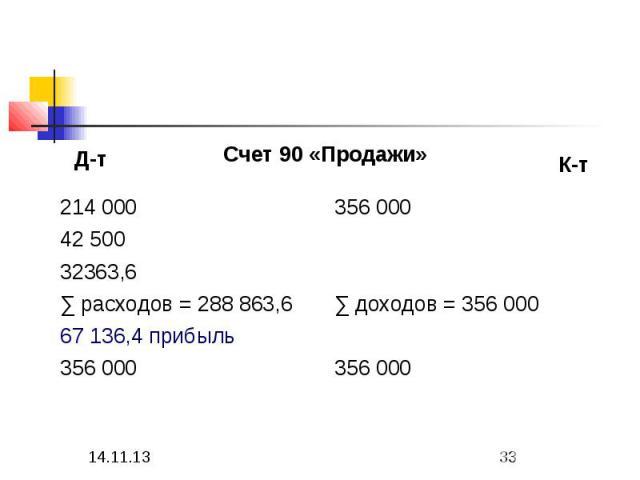 67 136,4 прибыль 356 000 356 000 ∑ доходов = 356 000 ∑ расходов = 288 863,6 32363,6 42 500 356 000 214 000 Счет 90 «Продажи» К-т Д-т