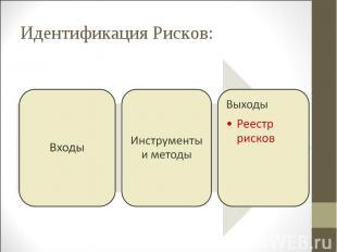 Идентификация Рисков: