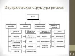 Иерархическая структура рисков: