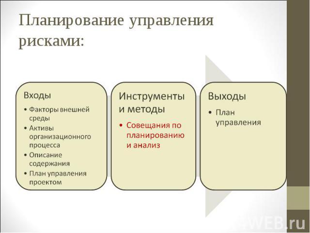 Планирование управления рисками: