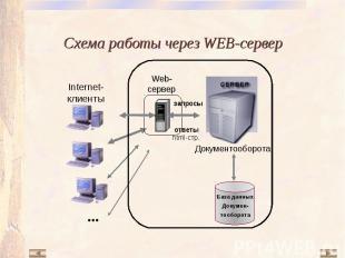 База данных Докумен- тооборота Документооборота Web-сервер запросы ответы html-с