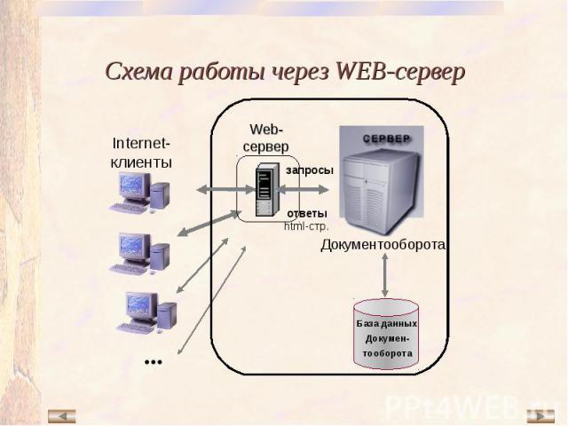 База данных Докумен- тооборота Документооборота Web-сервер запросы ответы html-стр. ••• Internet-клиенты Схема работы через WEB-сервер