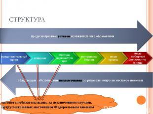 СТРУКТУРА предусмотренные уставом муниципального образования обладающие собствен