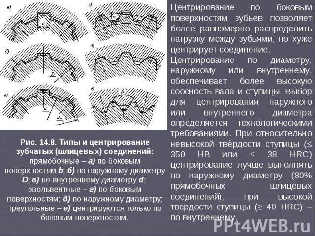 Рис. 14.8. Типы и центрирование зубчатых (шлицевых) соединений: прямобочные а) по боковым поверхностям b; б) по наружному диаметру D; в) по внутреннему диаметру d; эвольвентные – г) по боковым поверхностям; д) по наружному диаметру; треугольные е) ц…