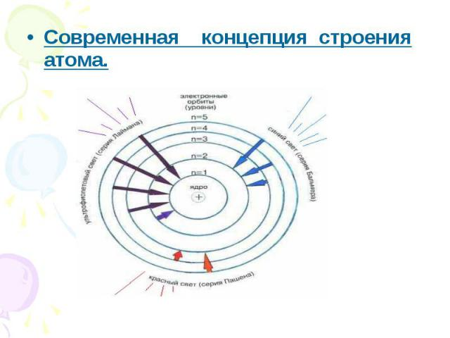 Современная концепция строения атома.