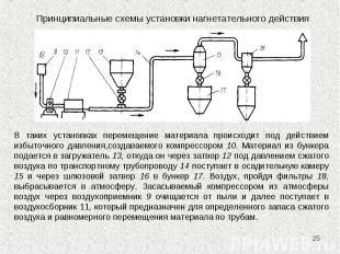 * Принципиальные схемы установки нагнетательного действия В таких установках пер