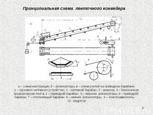 * Принципиальная схема ленточного конвейера а – схема конструкции; б – роликоопо