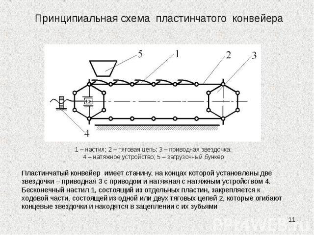 * 1 – настил; 2 – тяговая цепь; 3 – приводная звездочка; 4 – натяжное устройство; 5 – загрузочный бункер Пластинчатый конвейер имеет станину, на концах которой установлены две звездочки – приводная 3 с приводом и натяжная с натяжным устройством 4. Б…