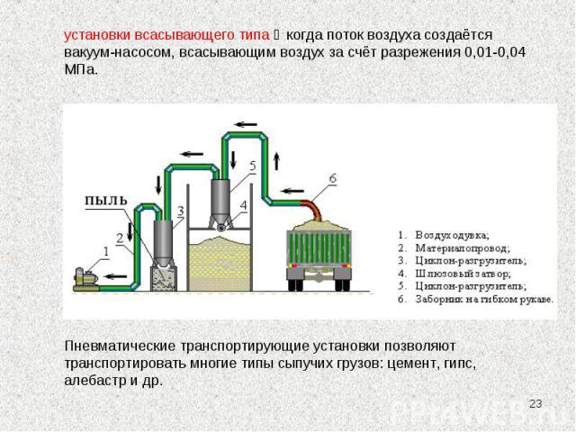 * установки всасывающего типа ‒ когда поток воздуха создаётся вакуум-насосом, всасывающим воздух за счёт разрежения 0,01-0,04 МПа. Пневматические транспортирующие установки позволяют транспортировать многие типы сыпучих грузов: цемент, гипс, алебаст…