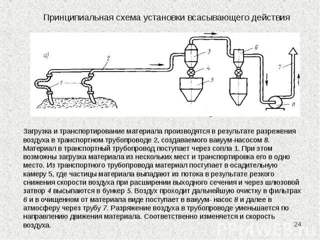 * Принципиальная схема установки всасывающего действия Загрузка и транспортирование материала производятся в результате разрежения воздуха в транспортном трубопроводе 2, создаваемого вакуум-насосом 8. Материал в транспортный трубопровод поступает че…