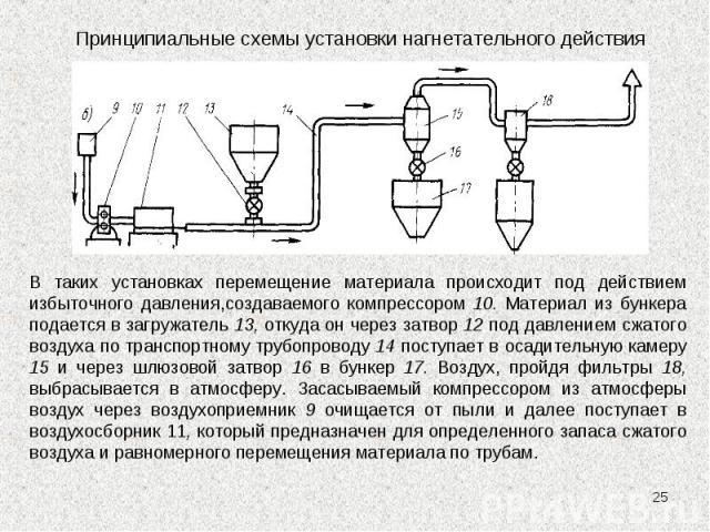 * Принципиальные схемы установки нагнетательного действия В таких установках перемещение материала происходит под действием избыточного давления,создаваемого компрессором 10. Материал из бункера подается в загружатель 13, откуда он через затвор 12 п…