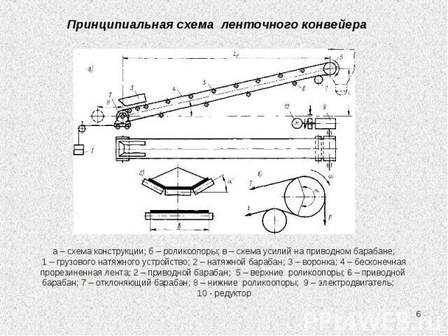 * Принципиальная схема ленточного конвейера а – схема конструкции; б – роликоопоры; в – схема усилий на приводном барабане; 1 – грузового натяжного устройство; 2 – натяжной барабан; 3 – воронка; 4 – бесконечная прорезиненная лента; 2 – приводной бар…