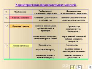 Позиция ученика Функции учителя Способы усвоения № Особенности Традиционная «Зна