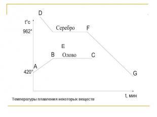 E Температуры плавления некоторых веществ