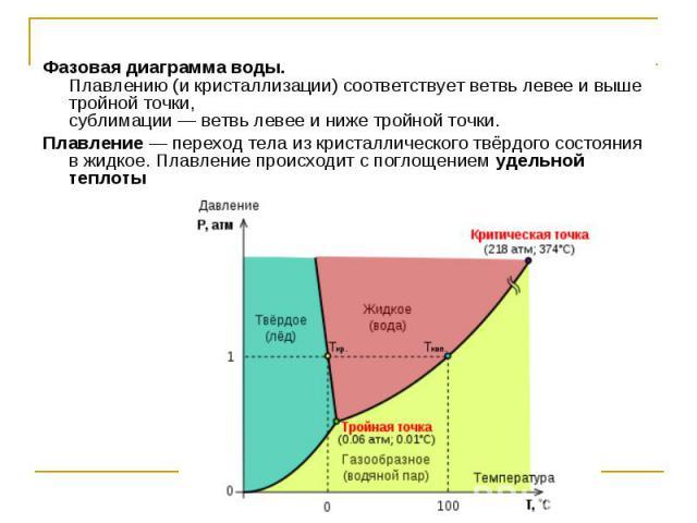 Фазовая диаграмма воды. Плавлению (и кристаллизации) соответствует ветвь левее и выше тройной точки, сублимации — ветвь левее и ниже тройной точки. Плавление — переход тела из кристаллического твёрдого состояния в жидкое. Плавление происходит с погл…