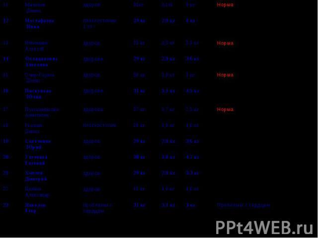31 кг 40 кг 29 кг 38 кг 29 кг 39 кг 37 кг 31 кг 39 кг 29 кг 33 кг 29 кг 31кг Проблемы с сердцем 3 кг 3,1 кг проблемы с сердцем Яковлев Егор 23 Нарушение осанки 4,6 кг 4,0 кг здоров Цыбин Александр 22 Нарушение осанки 3,3 кг 2,9 кг здоров Хмелев Дмит…