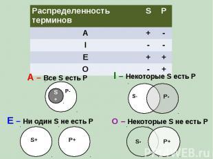 Распределенность терминов S P A + - I - - E + + O - + A – Все S есть P I – Некот