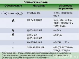 Логические союзы Обозначение Название Языковое выражение «‾»; «¬» ¬p; p отрицани