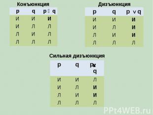 p q p ᴧ q И И И И Л Л Л И Л Л Л Л p q p V q И И И И Л И Л И И Л Л Л p q p q И И