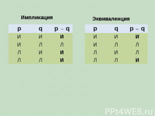 Импликация p q p → q И И И И Л Л Л И И Л Л И p q p ↔ q И И И И Л Л Л И Л Л Л И Э