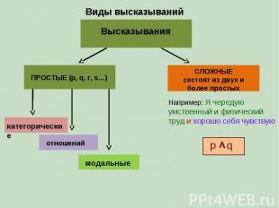 Виды высказываний Высказывания ПРОСТЫЕ (p, q, r, s…) СЛОЖНЫЕ состоят из двух и б