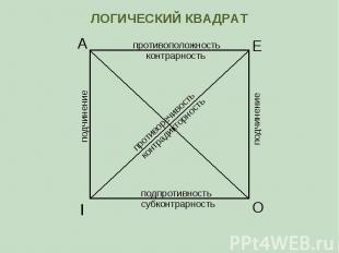 А Е I O противоположность контрарность субконтрарность подпротивность противореч