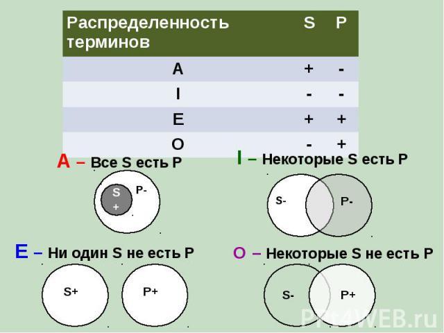 Распределенность терминов S P A + - I - - E + + O - + A – Все S есть P I – Некоторые S есть P E – Ни один S не есть P O – Некоторые S не есть P P S+ Р- P- S+ P+ S- P+ S-