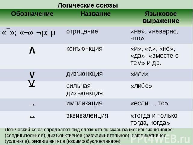 Логические союзы Обозначение Название Языковое выражение «‾»; «¬» ¬p; p отрицание «не», «неверно, что» Λ конъюнкция «и», «а», «но», «да», «вместе с тем» и др. V дизъюнкция «или» сильная дизъюнкция «либо» → импликация «если…, то» ↔ эквиваленция «тогд…