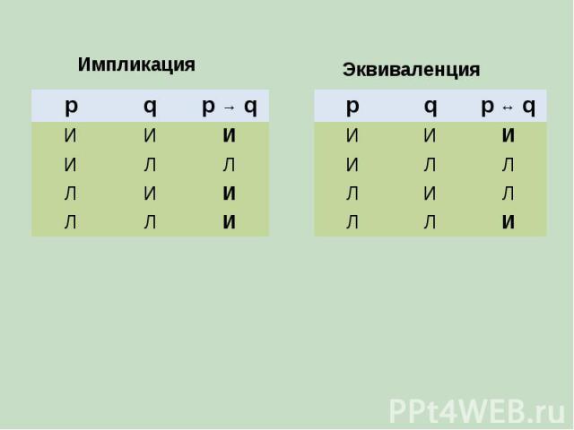 Импликация p q p → q И И И И Л Л Л И И Л Л И p q p ↔ q И И И И Л Л Л И Л Л Л И Эквиваленция