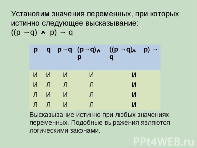 Установим значения переменных, при которых истинно следующее высказывание: ((p →q) p) → q p q p→q (p→q) p ((p →q) p) → q И И И И И И Л Л Л И Л И И Л И Л Л И Л И Высказывание истинно при любых значениях переменных. Подобные выражения являются логичес…