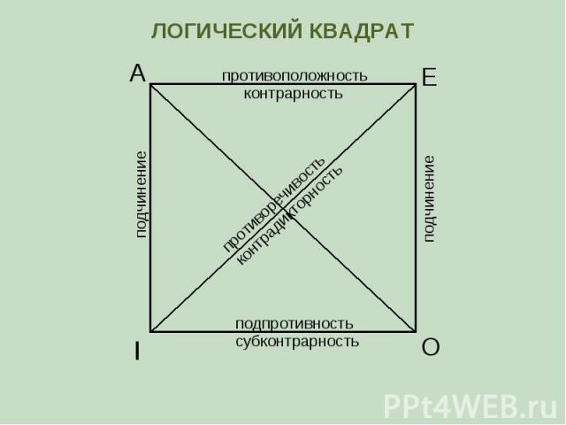 А Е I O противоположность контрарность субконтрарность подпротивность противоречивость контрадикторность подчинение подчинение ЛОГИЧЕСКИЙ КВАДРАТ