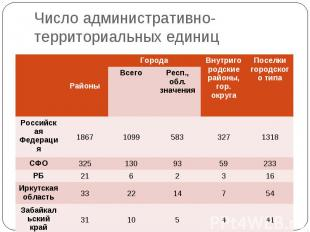 Число административно-территориальных единиц Районы Города Внутригородские район